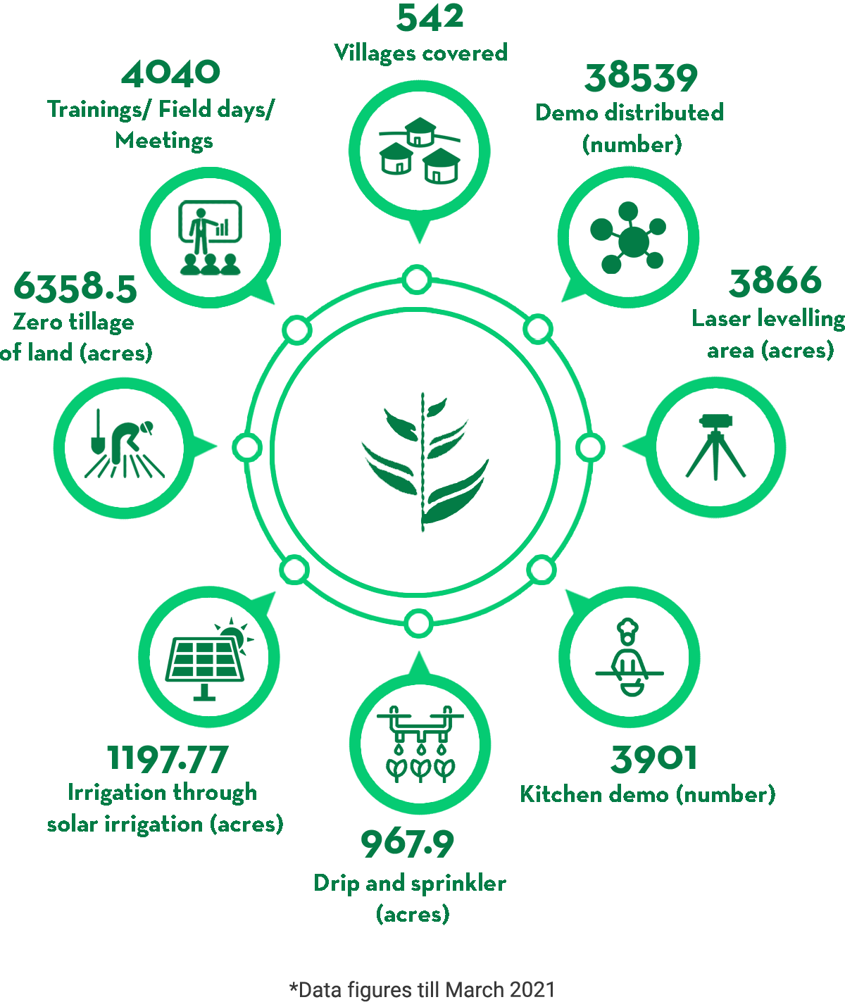Agriculture Development
